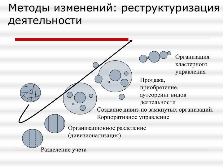 Методы изменений: реструктуризация деятельности