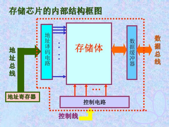 存储芯片的内部结构框图