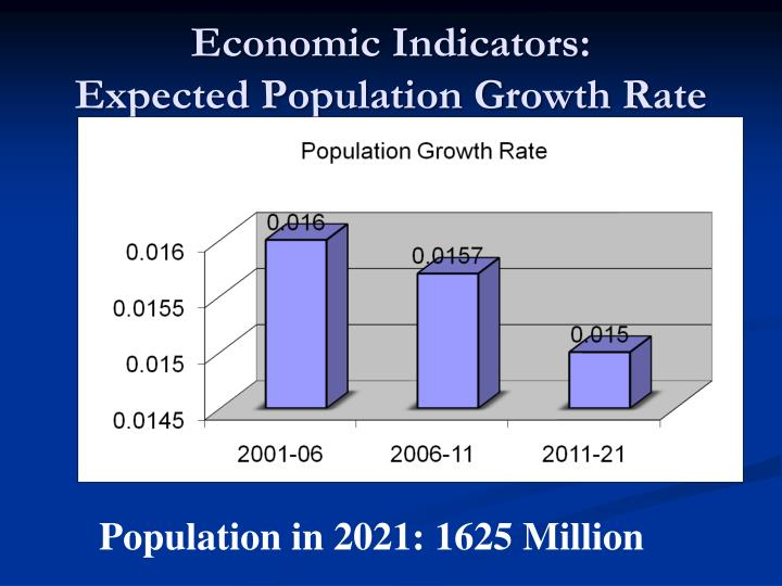 Economic Indicators:               Expected Population Growth Rate