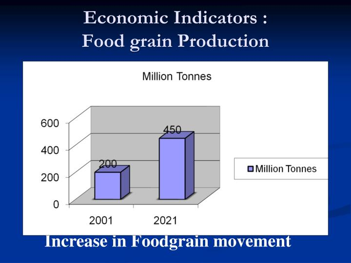 Economic Indicators :                  Food grain Production