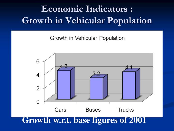 Economic Indicators :               Growth in Vehicular Population