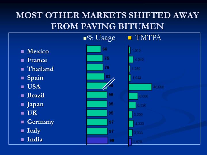MOST OTHER MARKETS SHIFTED AWAY