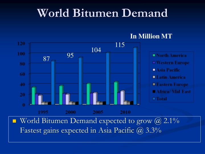 World bitumen demand