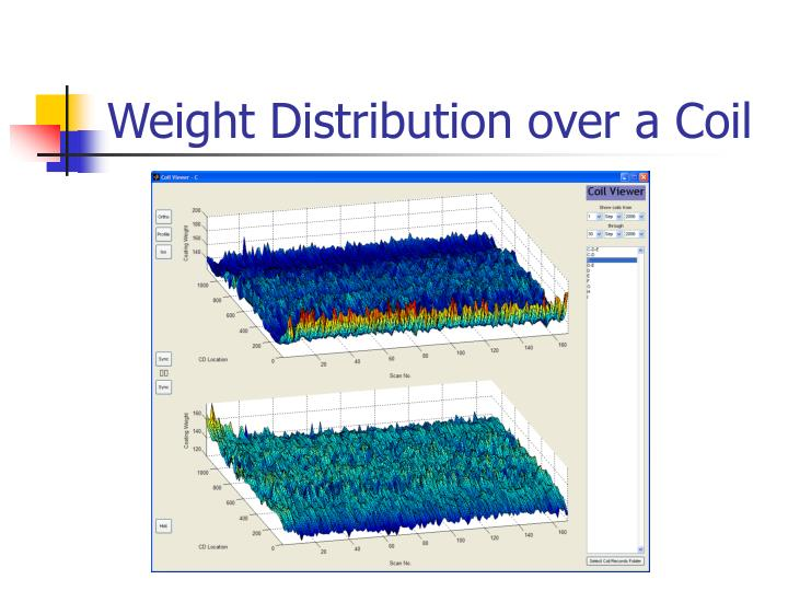 Weight Distribution over a Coil