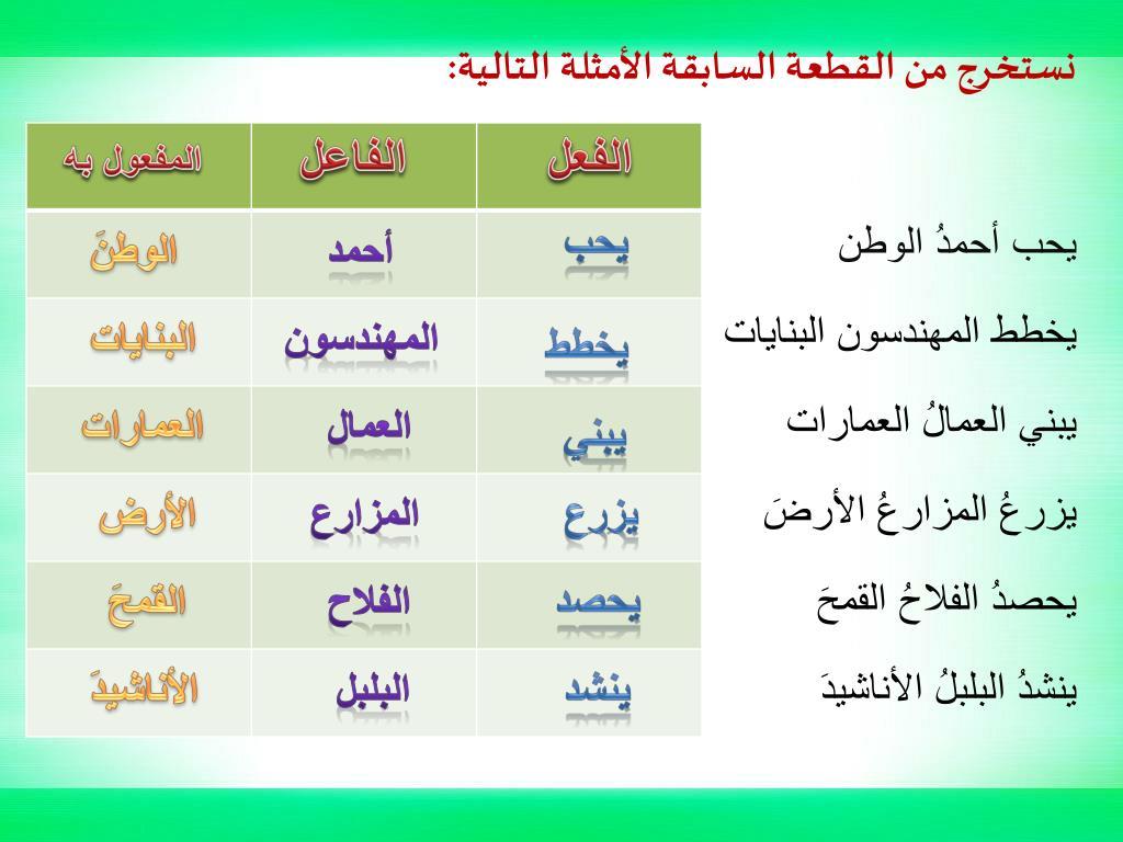 Ppt بسم الله الرحمن الرحيم مدرسة البيان تقدم الفعل الفاعل والمفعول به Powerpoint Presentation Id 5228299