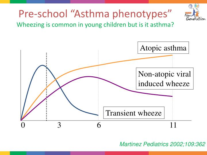 increasing frequency of pediatric asthma essay Number of children under age 18 years who currently have asthma: 61 million percent of children under age 18 years who currently have asthma: 83%.