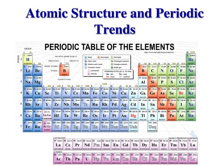 atomic structure and periodic trends n.