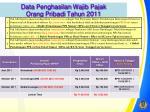 data penghasilan wajib pajak orang pribadi tahun 2011