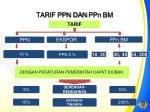 tarif ppn dan ppn bm