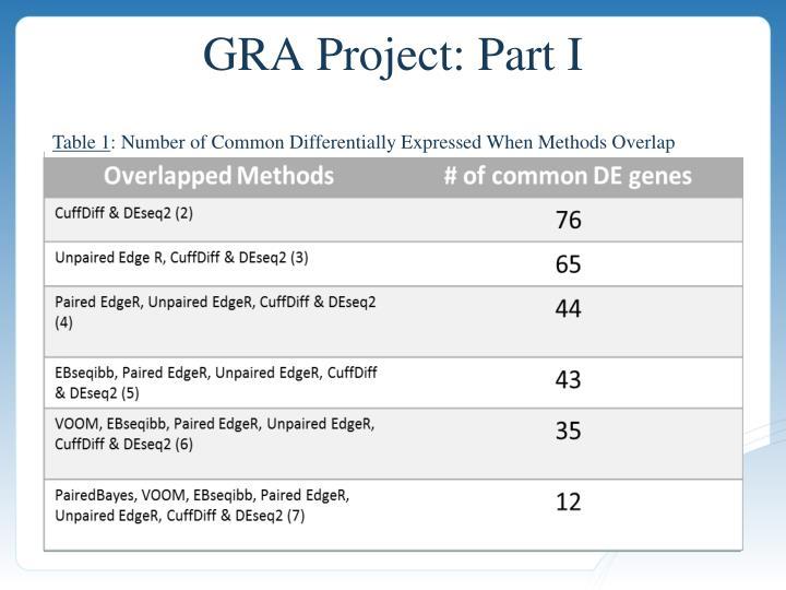 GRA Project: Part I