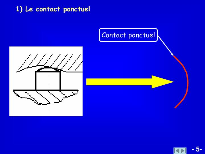 1) Le contact ponctuel