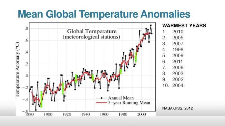 Mean Global Temperature Anomalies