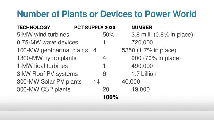 Number of Plants or Devices to Power World