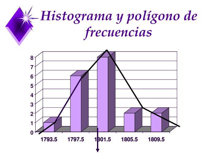 Histograma y polígono de      frecuencias