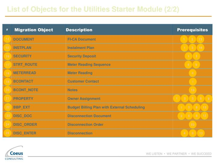 List of Objects for the Utilities Starter Module (2/2)