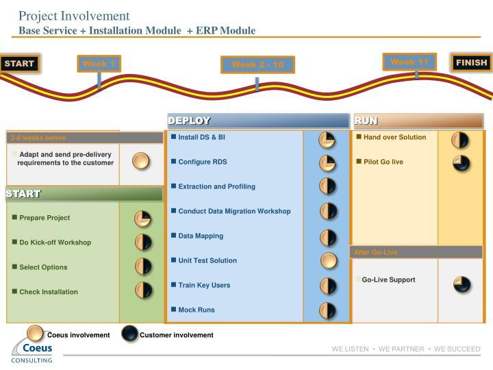 Project Involvement