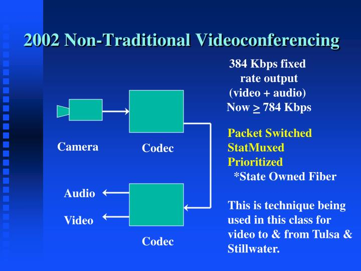 2002 Non-Traditional Videoconferencing