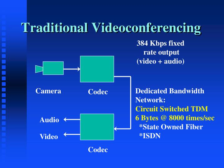 Traditional Videoconferencing