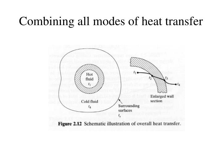 Combining all modes of heat transfer