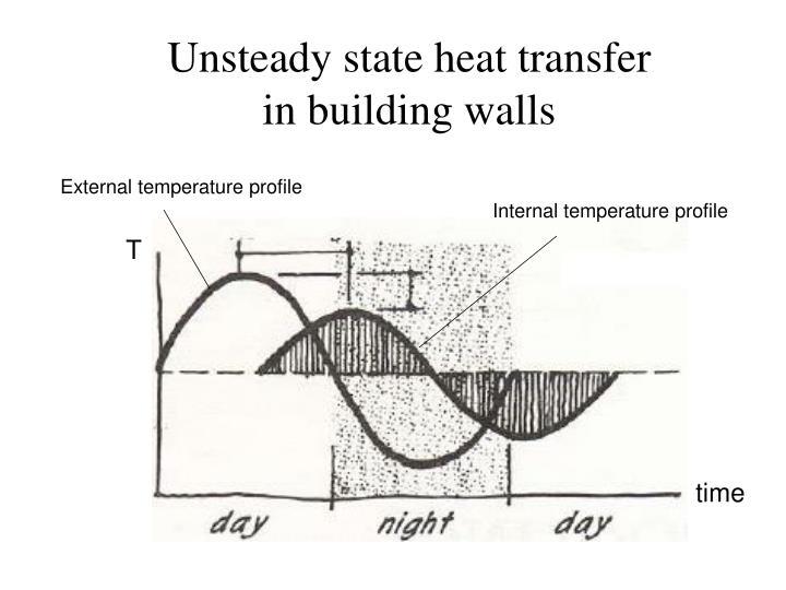 Unsteady state heat transfer