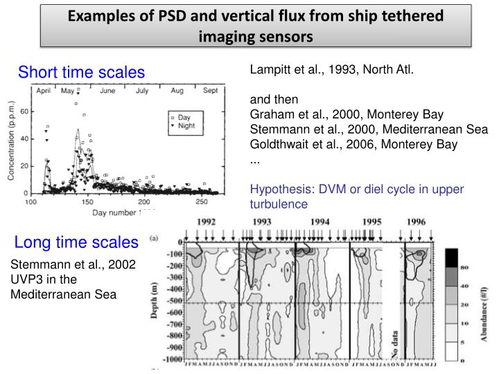 Examples of PSD and vertical flux from ship tethered imaging sensors
