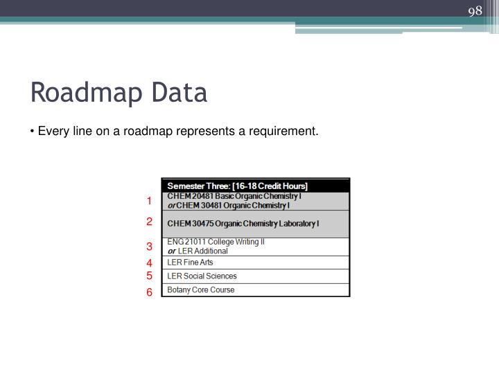 Roadmap Data