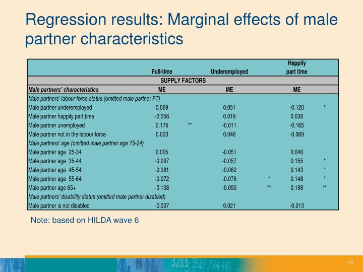 Regression results: Marginal effects of male partner characteristics