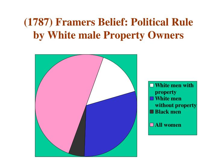 (1787) Framers Belief: Political Rule by White male Property Owners