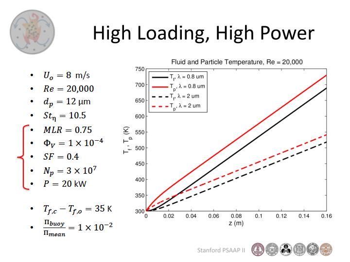 High Loading, High Power