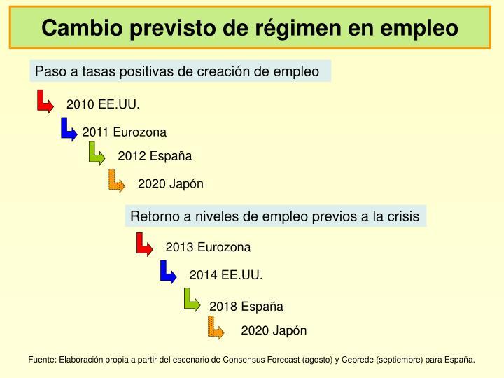 Cambio previsto de régimen en empleo