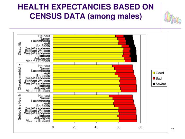 HEALTH EXPECTANCIES BASED ON CENSUS DATA (among males)