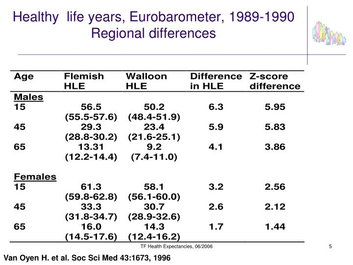 Healthy  life years, Eurobarometer, 1989-1990