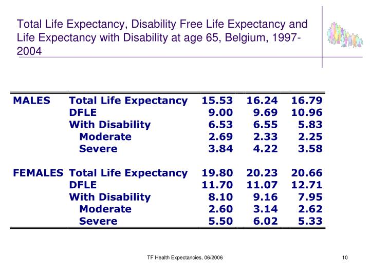 Total Life Expectancy, Disability Free Life Expectancy and Life Expectancy with Disability at age 65, Belgium, 1997-2004
