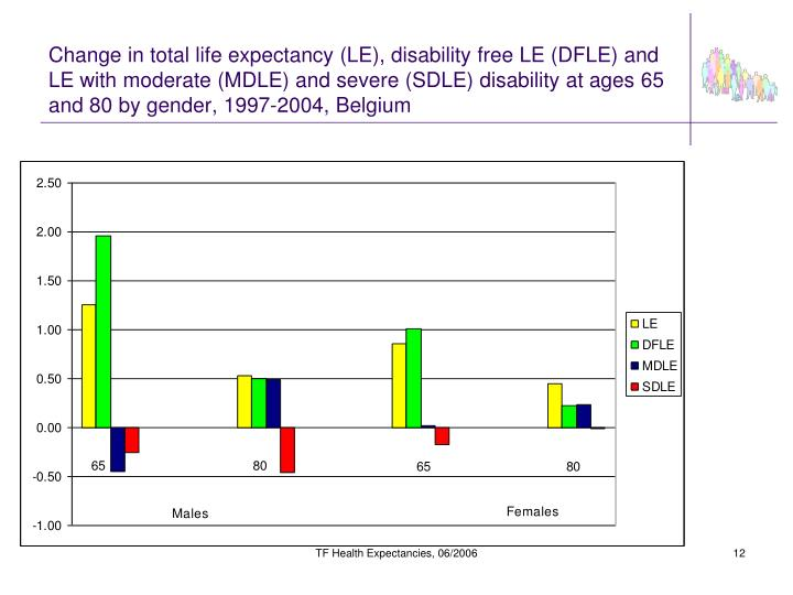 Change in total life expectancy (LE), disability free LE (DFLE) and LE with moderate (MDLE) and severe (SDLE) disability at ages 65 and 80 by gender, 1997-2004, Belgium