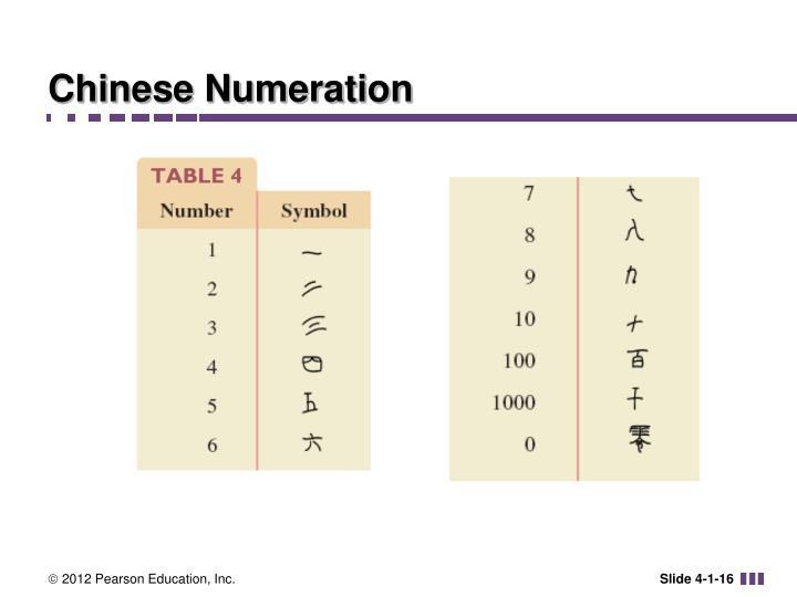 Chinese Numeration