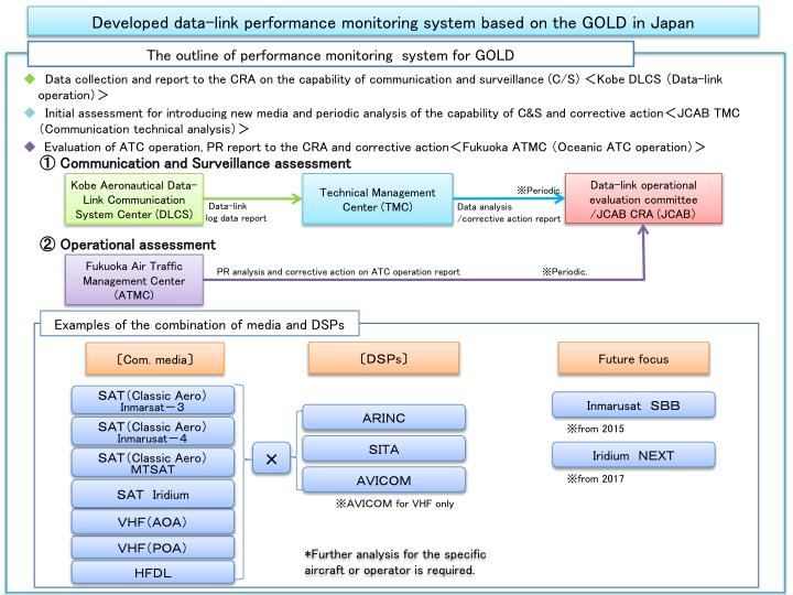 Developed data-link performance monitoring system based on the GOLD in Japan