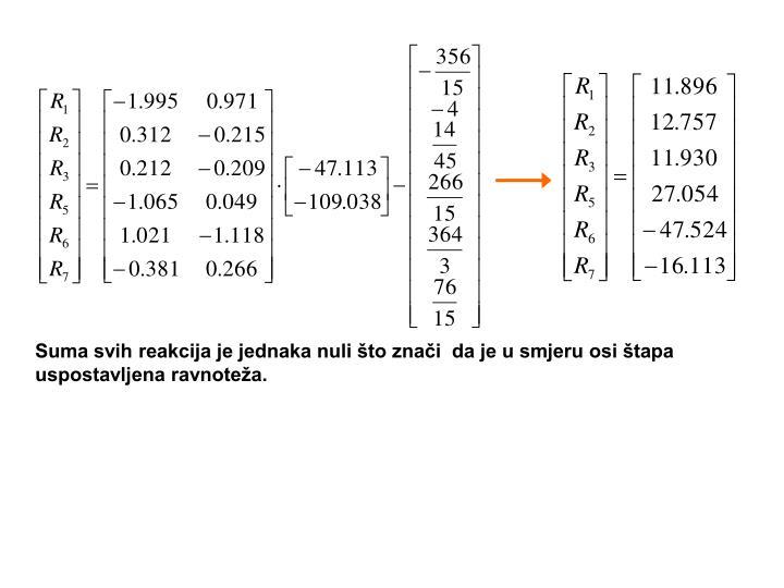 Suma svih reakcija je jednaka nuli što znači  da je u smjeru osi štapa uspostavljena ravnoteža.