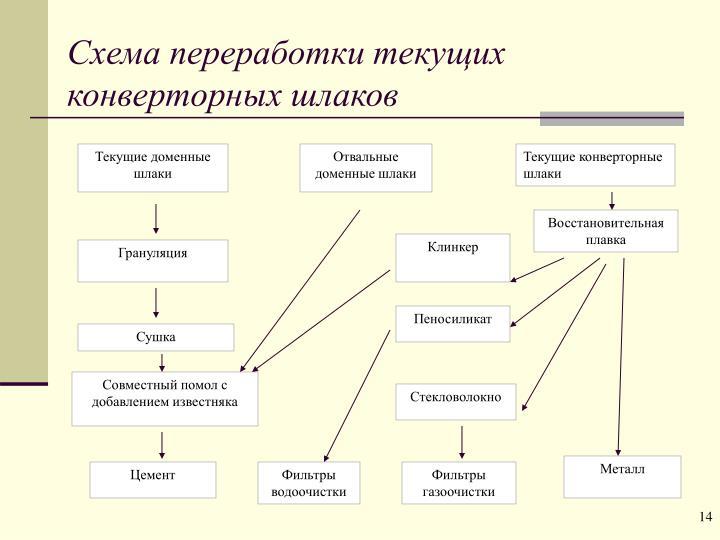 Схема переработки текущих конверторных шлаков