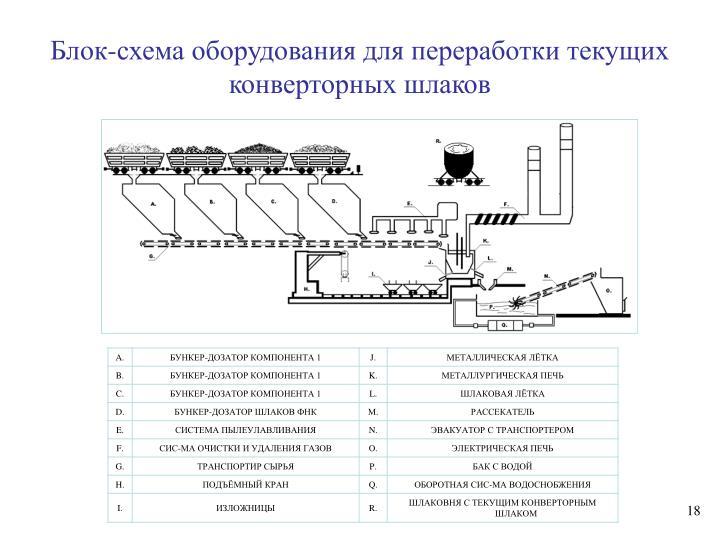 Блок-схема оборудования для переработки текущих конверторных шлаков