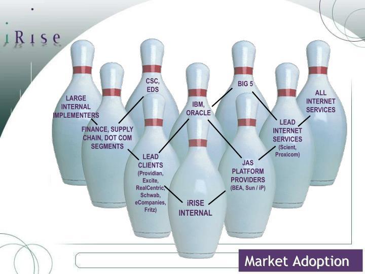 Market Adoption