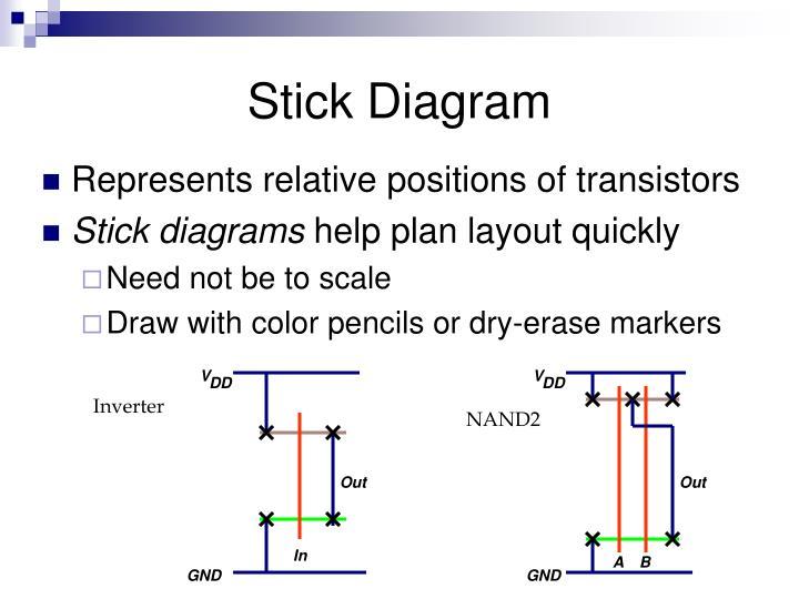 Ppt stick diagram powerpoint presentation id5235502 v ccuart Choice Image