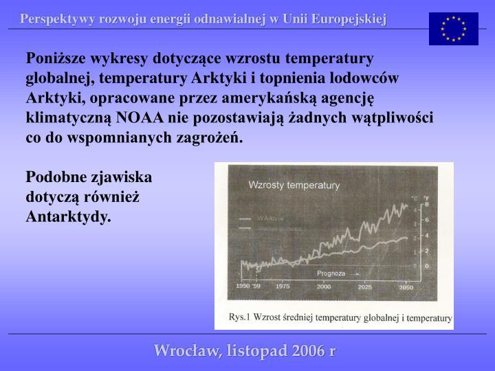 Poniższe wykresy dotyczące wzrostu temperatury globalnej, temperatury Arktyki i topnienia lodowcó...