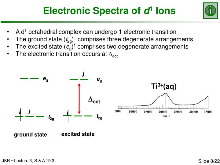 Electronic Spectra of