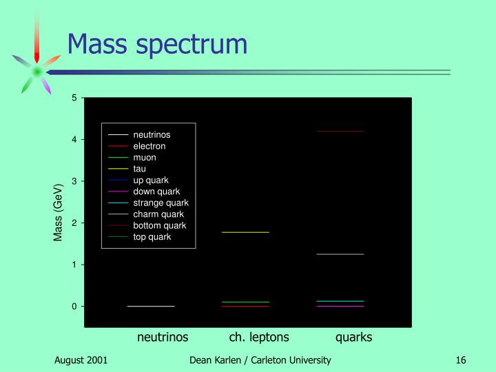 Mass spectrum