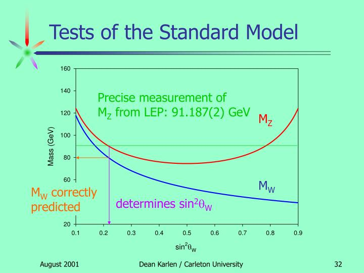 Precise measurement of