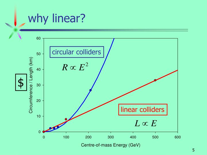 why linear?