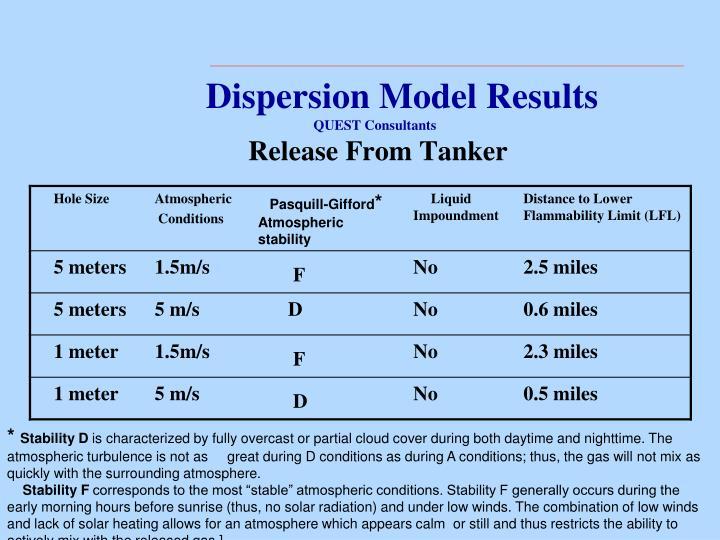 Dispersion Model Results