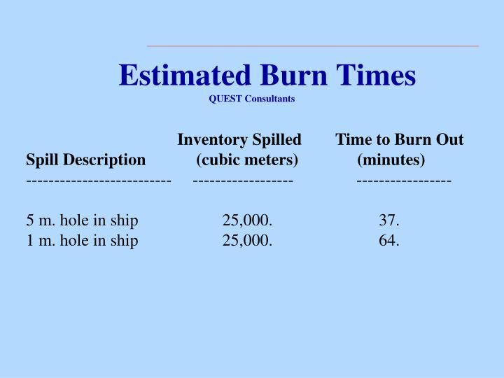 Estimated Burn Times