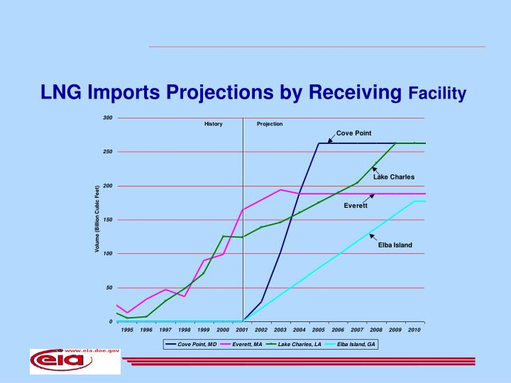 LNG Imports Projections by Receiving