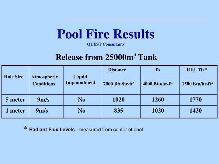 Pool Fire Results